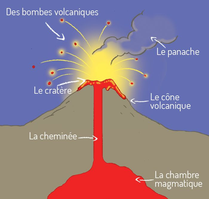 Volcanique for Chambre magmatique