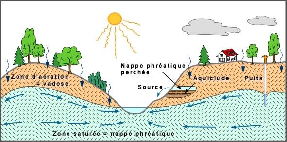 Phr atique for Nappe phreatique sous maison