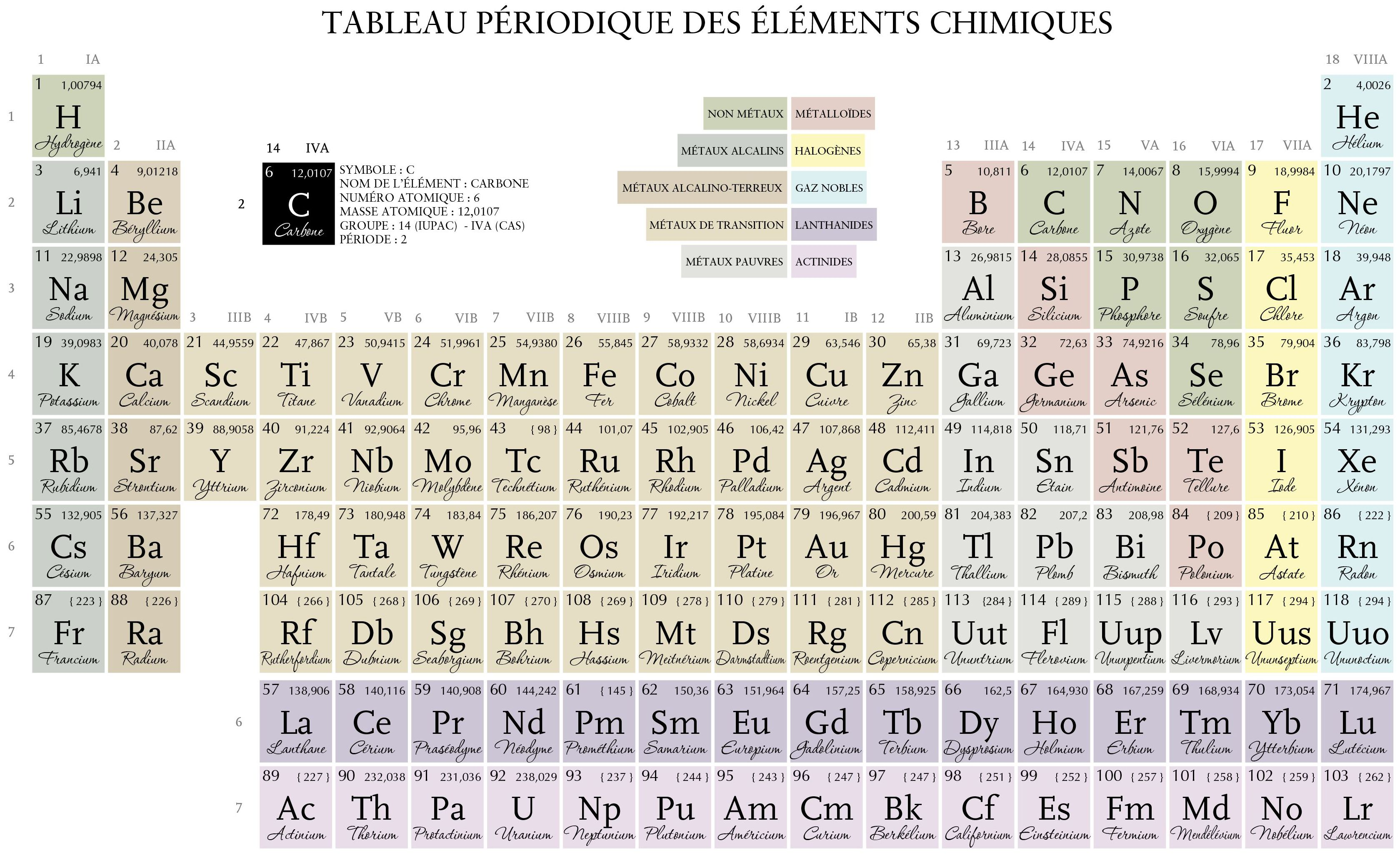Tableau periodique related keywords for Tableau periodique