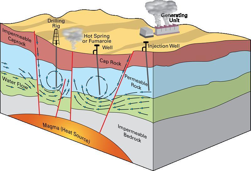 Documents utiles aux Géologues