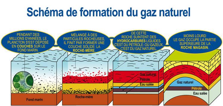 Le gaz est également réparti en France selon 6 zones tarifaires, de la zone 1 la plus proche du centre de stockage de gaz naturel, à la zone 6, la plus éloignée. le prix diffère selon que votre localisation se situe à proximité ou non du centre d'approvisionnement.