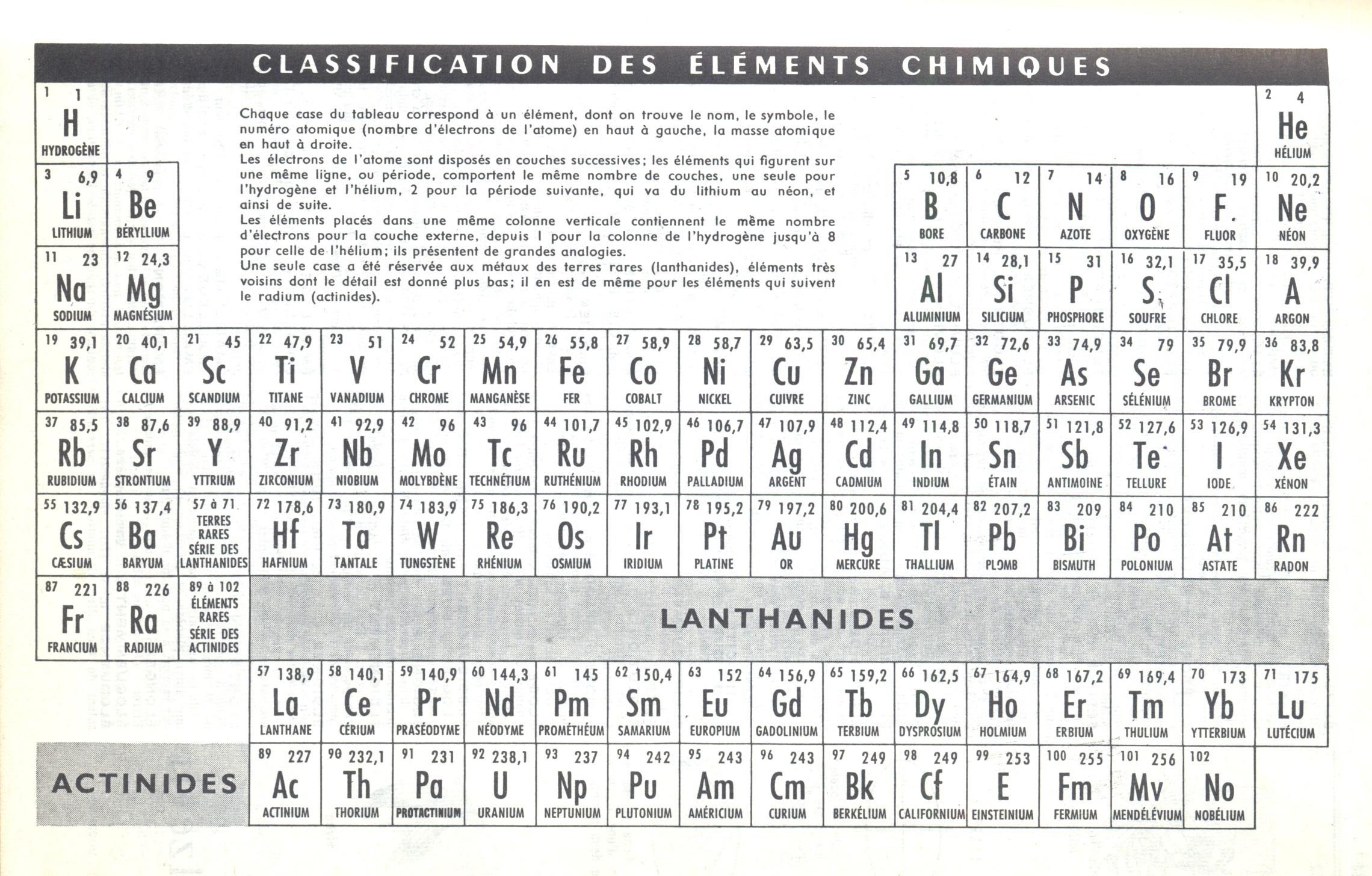 Documents utiles aux g ologues for N tableau periodique