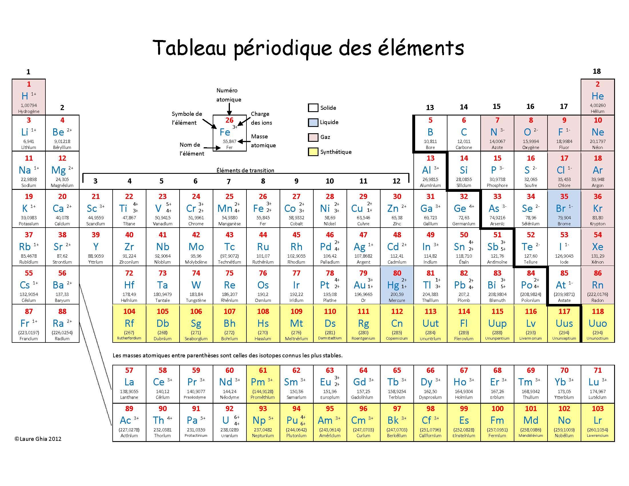 Documents utiles aux g ologues for L tableau periodique en hebreu