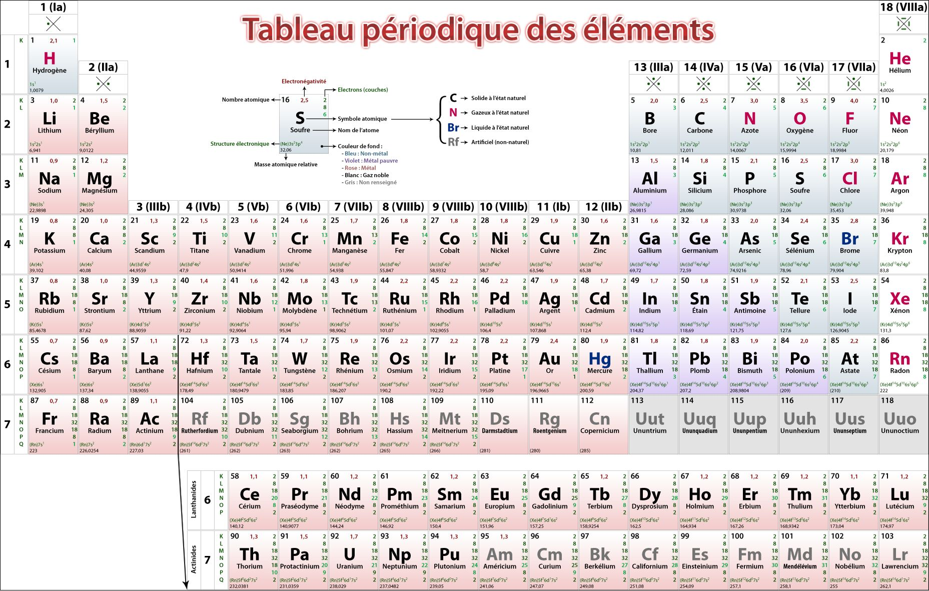 Documents utiles aux g ologues for Tableau elements